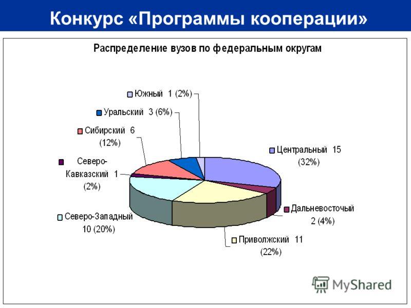 12 Конкурс «Программы кооперации»