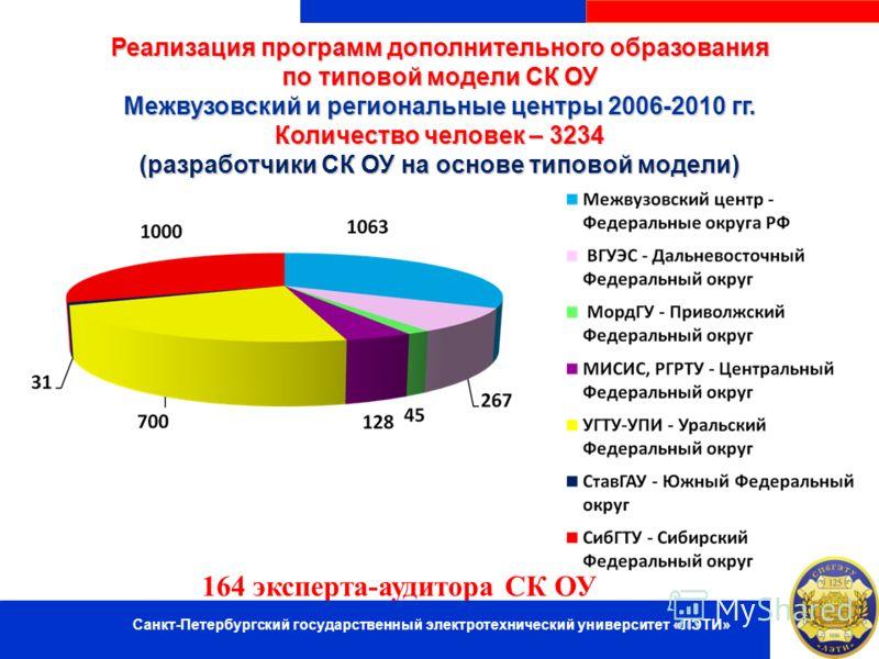 Реализация программ дополнительного образования по типовой модели СК ОУ Межвузовский и региональные центры 2006-2010 гг. Количество человек – 3234 (разработчики СК ОУ на основе типовой модели) 164 эксперта-аудитора СК ОУ Санкт-Петербургский государст