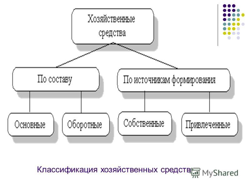 Классификация хозяйственных средств
