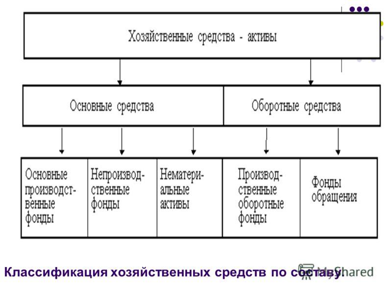 Классификация хозяйственных средств по составу.