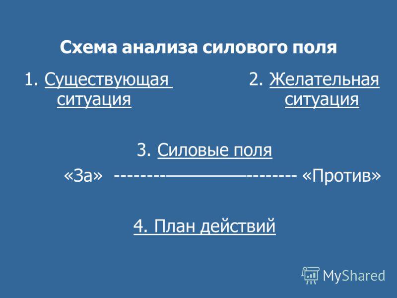 Схема анализа силового поля 1. Существующая 2. Желательная ситуация ситуация 3. Силовые поля «За» ---------------- «Против» 4. План действий