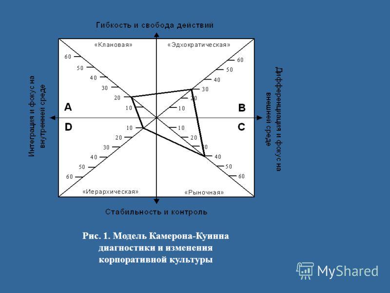 Рис. 1. Модель Камерона-Куинна диагностики и изменения корпоративной культуры