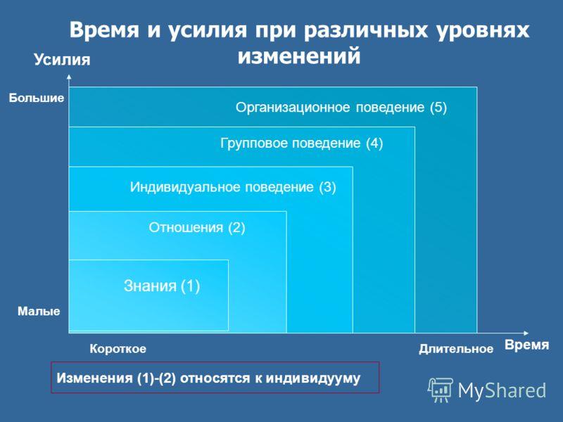 Время и усилия при различных уровнях изменений Усилия Время Отношения (2) Индивидуальное поведение (3) Групповое поведение (4) ДлительноеКороткое Малые Большие Изменения (1)-(2) относятся к индивидууму Знания (1) Организационное поведение (5)