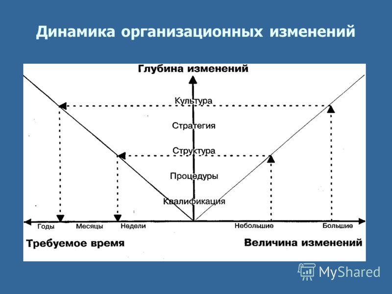 Динамика организационных изменений