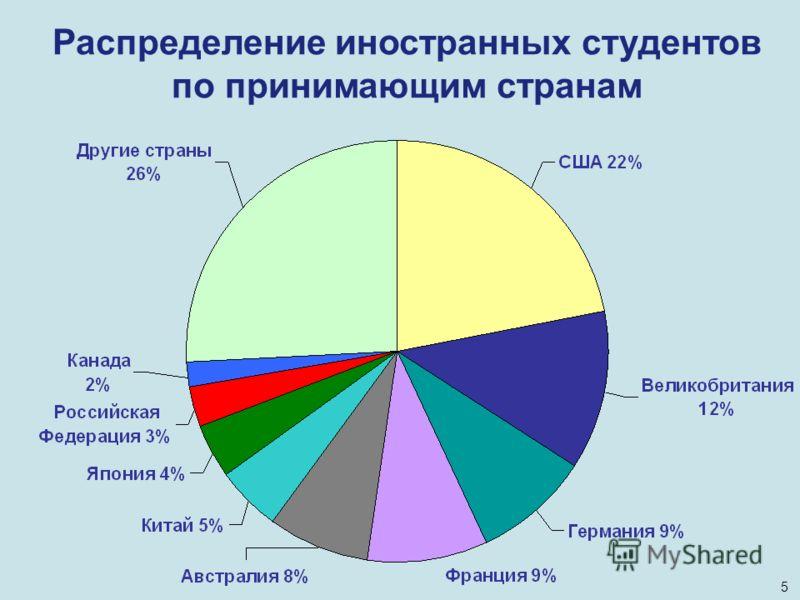 Распределение иностранных студентов по принимающим странам 5
