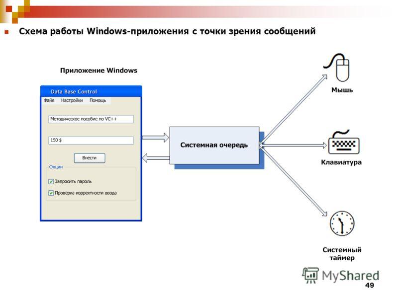 49 Схема работы Windows-приложения с точки зрения сообщений