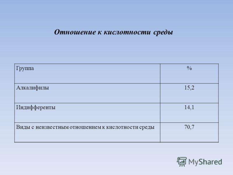 Отношение к кислотности среды Группа% Алкалифилы15,2 Индифференты14,1 Виды с неизвестным отношением к кислотности среды70,7