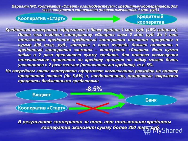 Вариант 2: кооператив «Старт» взаимодействует с кредитным кооперативом, для чего вступает в кооператив (вносит имеющийся 1 млн. руб.) Кредитный кооператив Кооператив «Старт» Кредитный кооператив оформляет в банке кредит 1 млн. руб. (16% годовых). Пос