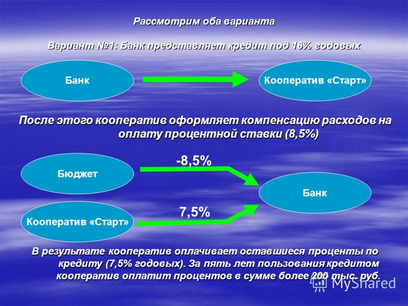 Рассмотрим оба варианта Вариант 1: Банк представляет кредит под 16% годовых БанкКооператив «Старт» После этого кооператив оформляет компенсацию расходов на оплату процентной ставки (8,5%) Банк Кооператив «Старт» Бюджет -8,5% 7,5% В результате коопера