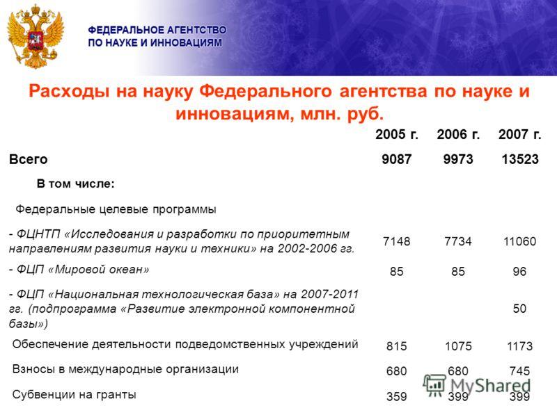 Расходы на науку Федерального агентства по науке и инновациям, млн. руб. 2005 г.2006 г.2007 г. Всего9087997313523 В том числе: Федеральные целевые программы - ФЦНТП «Исследования и разработки по приоритетным направлениям развития науки и техники» на