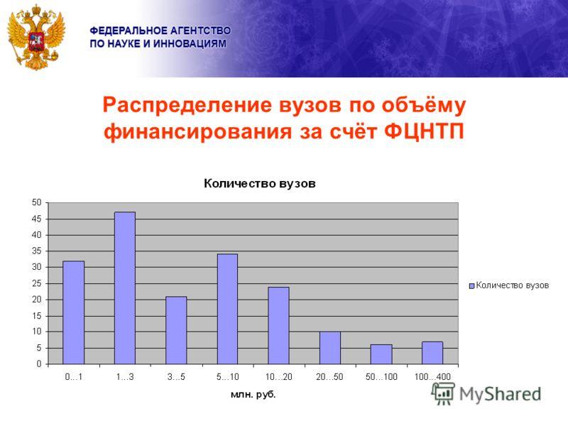 Распределение вузов по объёму финансирования за счёт ФЦНТП