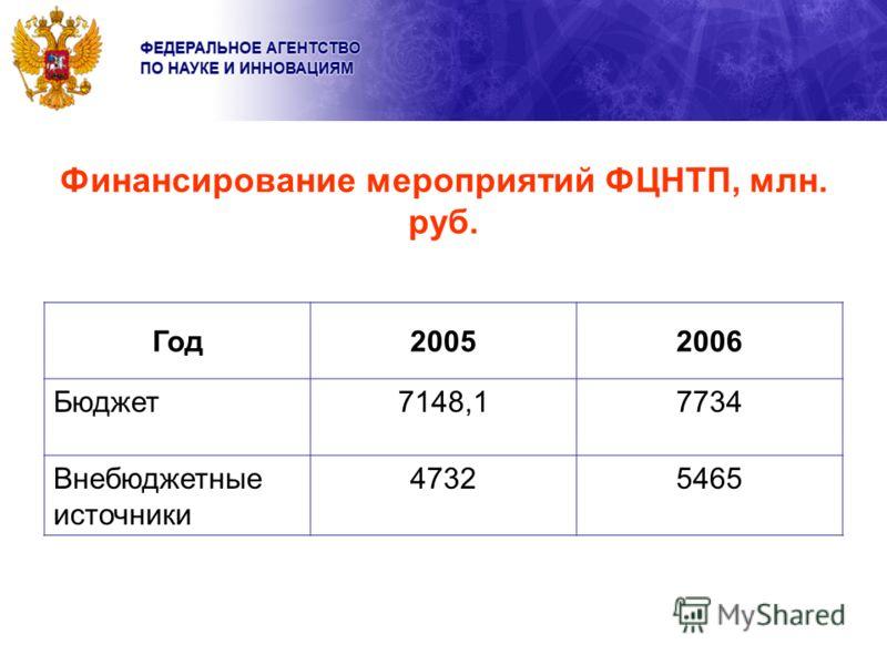 Финансирование мероприятий ФЦНТП, млн. руб. Год20052006 Бюджет7148,17734 Внебюджетные источники 47325465