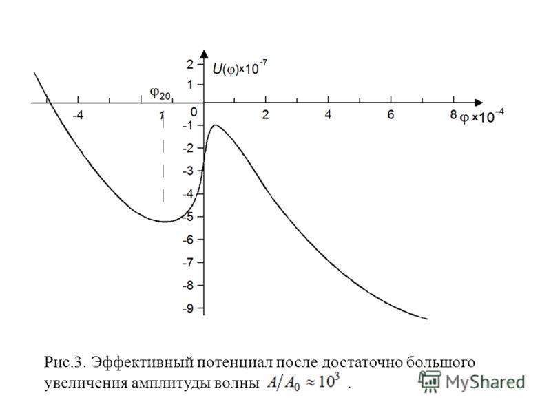 Рис.3. Эффективный потенциал после достаточно большого увеличения амплитуды волны.