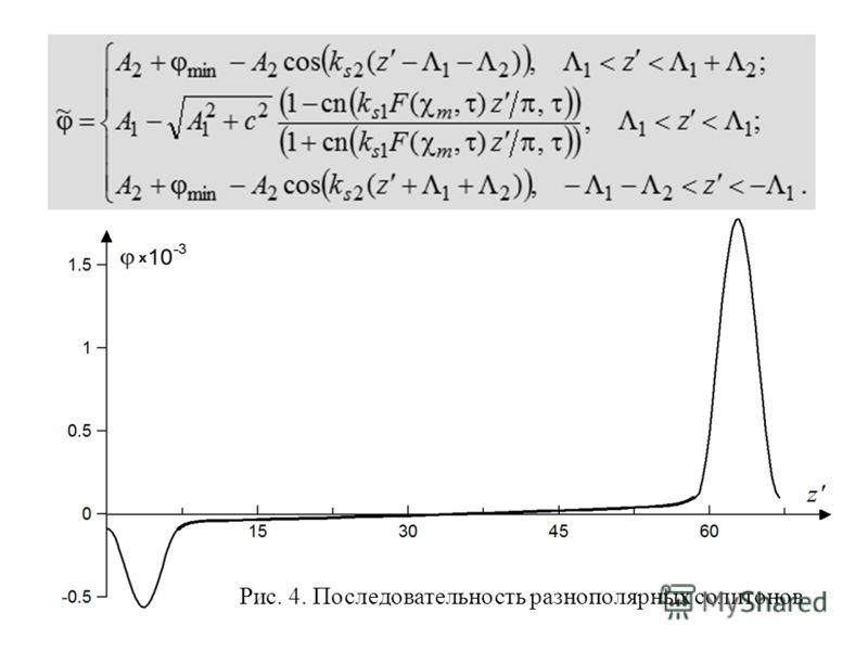 Рис. 4. Последовательность разнополярных солитонов