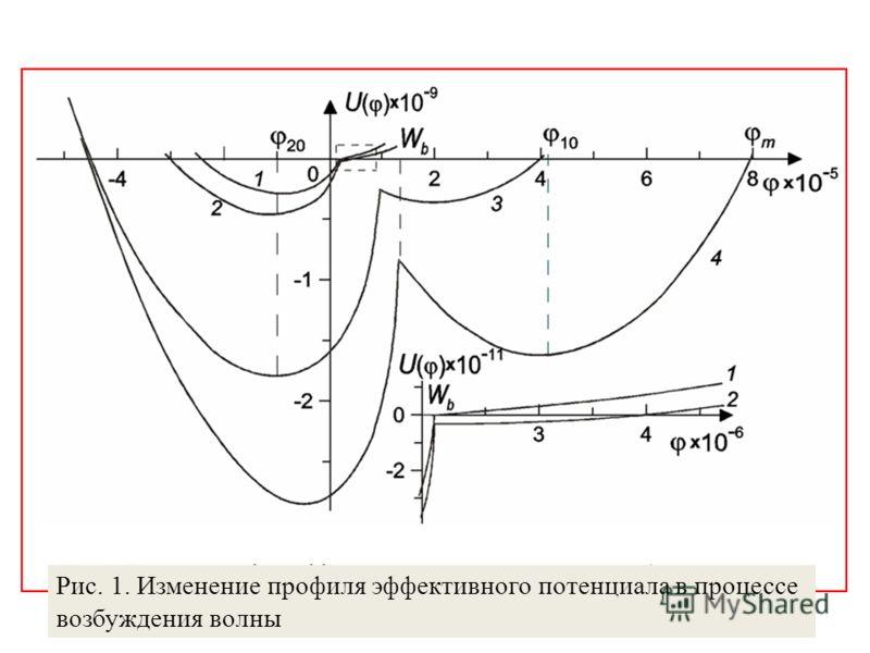 Рис. 1. Изменение профиля эффективного потенциала в процессе возбуждения волны