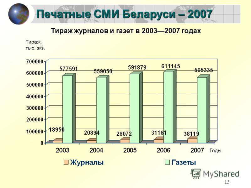 13 Печатные СМИ Беларуси – 2007 Годы Тираж, тыс. экз. Тираж журналов и газет в 20032007 годах