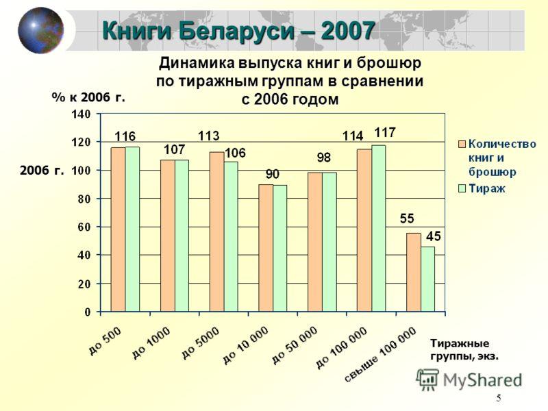 5 Книги Беларуси – 2007 Динамика выпуска книг и брошюр по тиражным группам в сравнении с 2006 годом Тиражные группы, экз. 2006 г. % к 2006 г.
