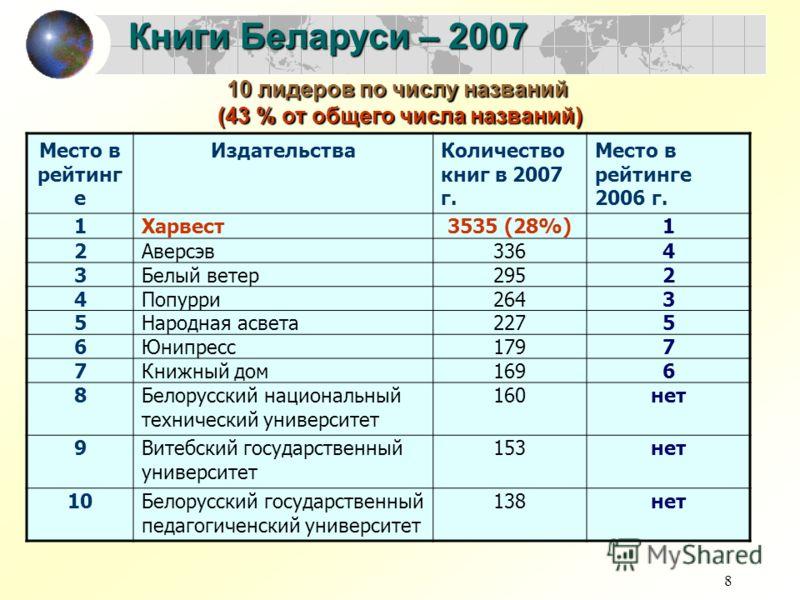 8 Книги Беларуси – 2007 Место в рейтинг е ИздательстваКоличество книг в 2007 г. Место в рейтинге 2006 г. 1Харвест3535 (28%)1 2Аверсэв3364 3Белый ветер2952 4Попурри2643 5Народная асвета2275 6Юнипресс1797 7Книжный дом1696 8Белорусский национальный техн