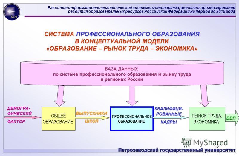 Развитие информационно-аналитической системы мониторинга, анализа и прогнозирования развития образовательных ресурсов Российской Федерации на период до 2015 года Петрозаводский государственный университет 5 СИСТЕМА ПРОФЕССИОНАЛЬНОГО ОБРАЗОВАНИЯ В КОН