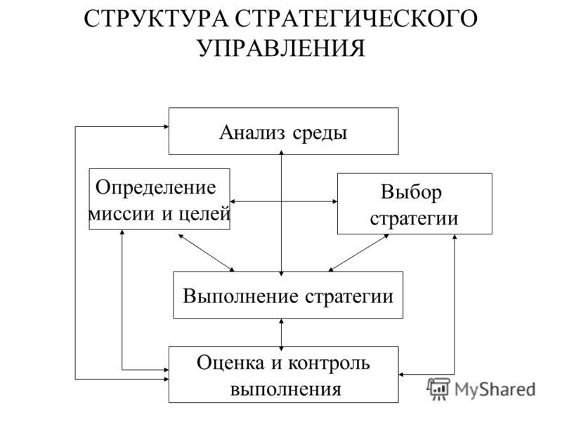 СТРУКТУРА СТРАТЕГИЧЕСКОГО УПРАВЛЕНИЯ Анализ среды Оценка и контроль выполнения Выполнение стратегии Определение миссии и целей Выбор стратегии