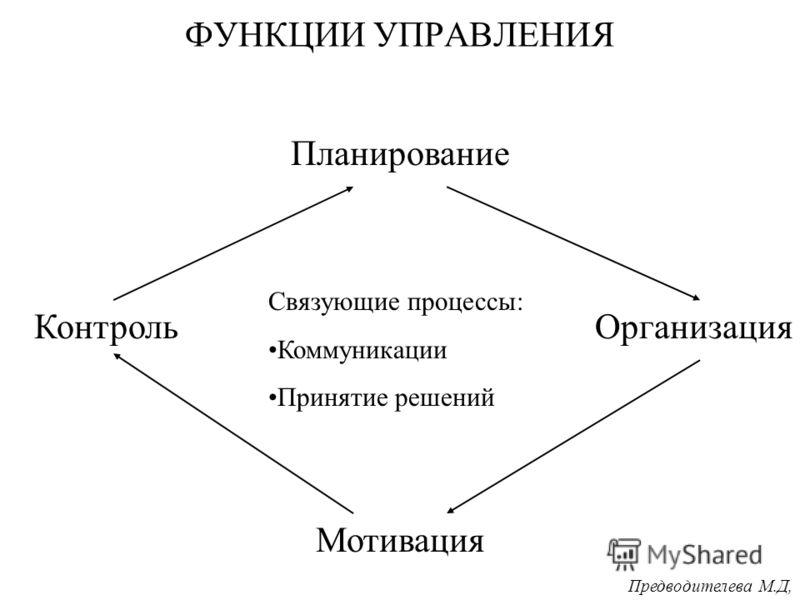 коммуникации как связующее звено в процессе управления.