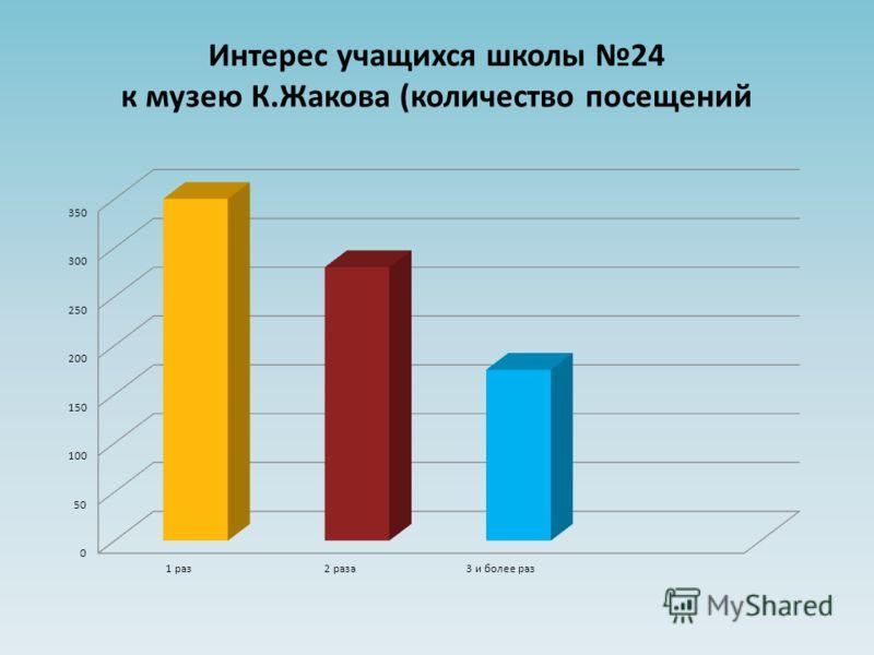 Интерес учащихся школы 24 к музею К.Жакова (количество посещений