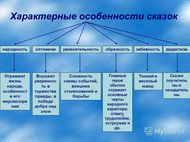иллюстрация сказки колобок презентация