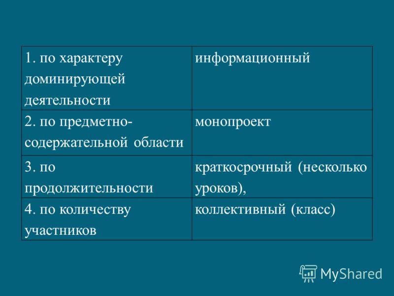1. по характеру доминирующей деятельности информационный 2. по предметно- содержательной области монопроект 3. по продолжительности краткосрочный (несколько уроков), 4. по количеству участников коллективный (класс)