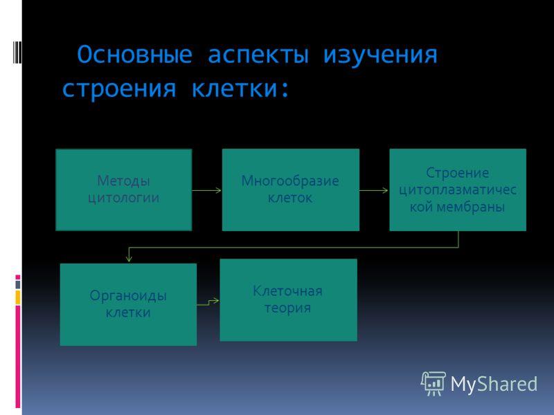 Основные аспекты изучения строения клетки: Методы цитологии Многообразие клеток Строение цитоплазматичес кой мембраны Органоиды клетки Клеточная теория