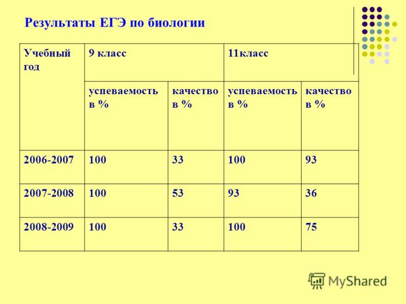 Результаты ЕГЭ по биологии Учебный год 9 класс11класс успеваемость в % качество в % успеваемость в % качество в % 2006-20071003310093 2007-2008100539336 2008-20091003310075