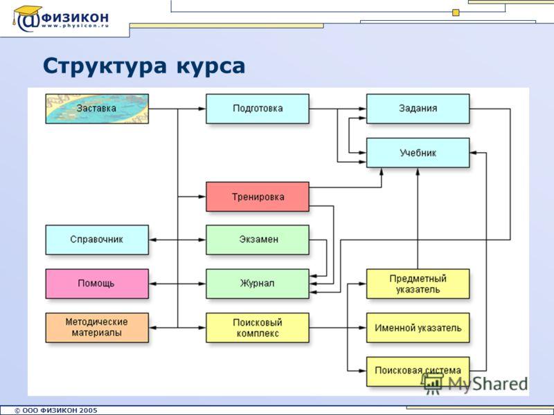 © ООО ФИЗИКОН 2002 © ООО ФИЗИКОН 2005 Структура курса