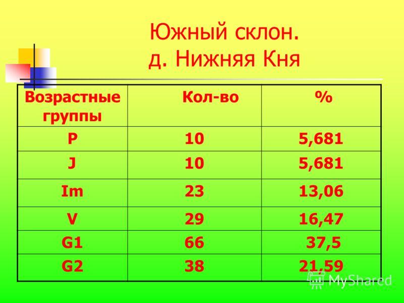 Южный склон. д. Нижняя Кня Возрастные группы Кол-во % P105,681 J105,681 Im2313,06 V2916,47 G166 37,5 G23821,59