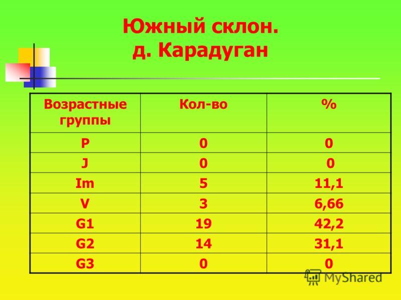 Южный склон. д. Карадуган Возрастные группы Кол-во% P00 J0 0 Im511,1 V36,66 G11942,2 G21431,1 G300