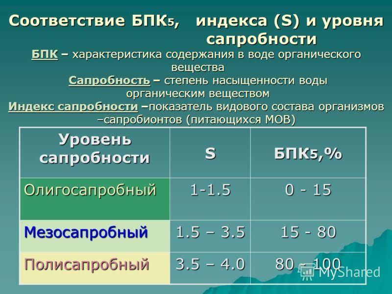 Соответствие БПК 5, индекса (S) и уровня сапробности БПК – характеристика содержания в воде органического вещества Сапробность – степень насыщенности воды органическим веществом Индекс сапробности –показатель видового состава организмов –сапробионтов