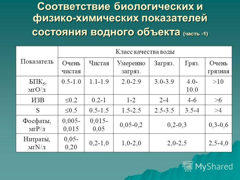 Соответствие биологических и физико-химических показателей состояния водного объекта (часть -1) Показатель Класс качества воды Очень чистая ЧистаяУмеренно загряз. Загряз.Гряз.Очень грязная БПК 5, мгО/л 0.5-1.01.1-1.92.0-2.93.0-3.94.0- 10.0 >10 ИЗВ 0.