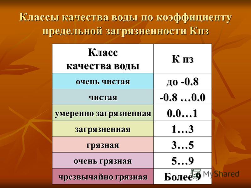 Классы качества воды по коэффициенту предельной загрязненности Кпз Класс качества воды К пз очень чистая до -0.8 чистая -0.8 …0.0 умеренно загрязненная 0.0…1 загрязненная 1…3 грязная 3…5 очень грязная 5…9 чрезвычайно грязная Более 9