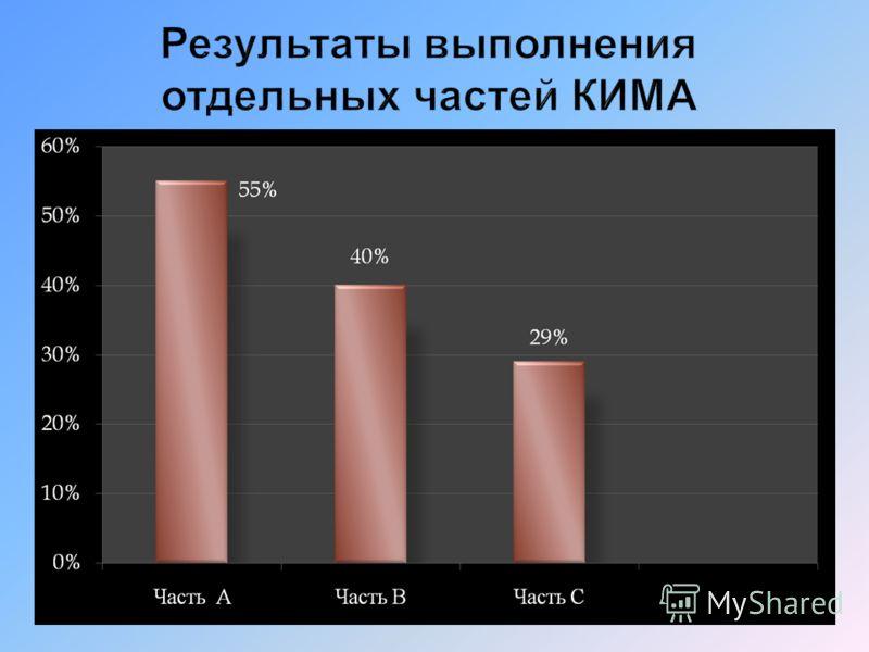 Сравнительная таблица ЕГЭ 2010 и пробного экзамена ТГПИ 2011 Результаты ЕГЭ в апреле - июне 2010 Пороговый балл Участники ЕГЭ Средний балл Процент 70 и более баллов Процент ниже порогово- го балла Ростовская область 36374655,63 17,97 4,83 Российская