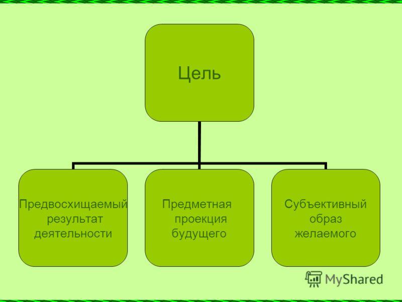 Цель Предвосхищаемый результат деятельности Предметная проекция будущего Субъективный образ желаемого