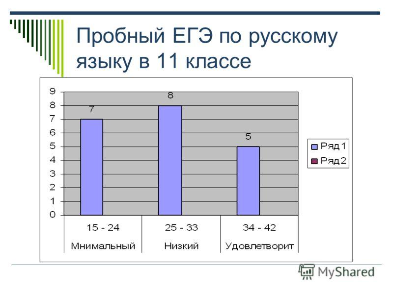 Пробный ЕГЭ по русскому языку в 11 классе