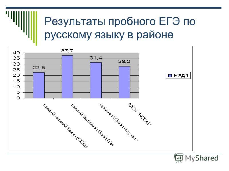 Результаты пробного ЕГЭ по русскому языку в районе