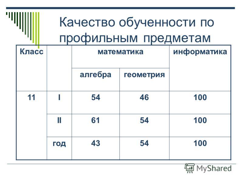 Качество обученности по профильным предметам Классматематикаинформатика алгебрагеометрия 11I5446100 II6154100 год4354100