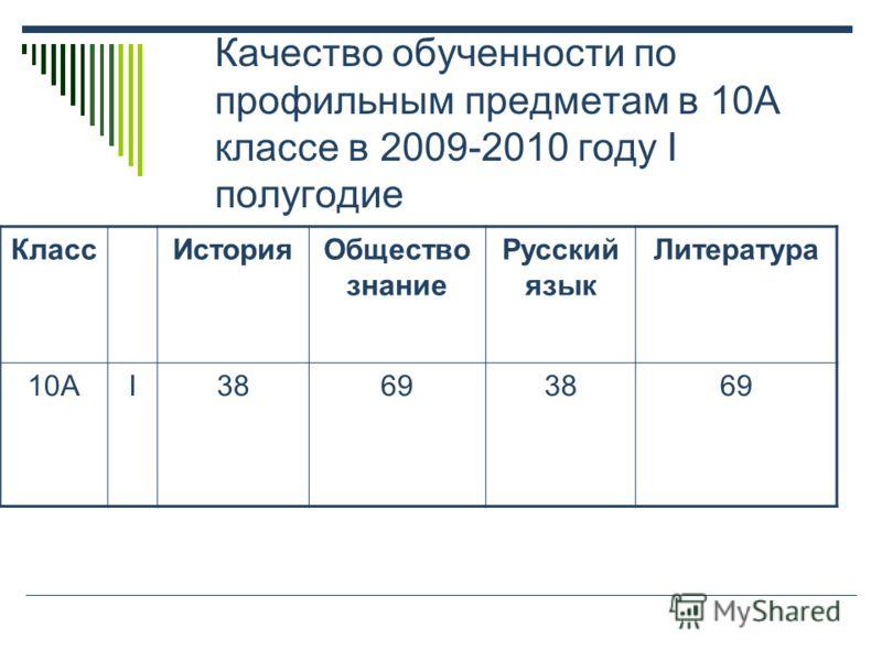 Качество обученности по профильным предметам в 10А классе в 2009-2010 году I полугодие КлассИсторияОбщество знание Русский язык Литература 10АI38693869