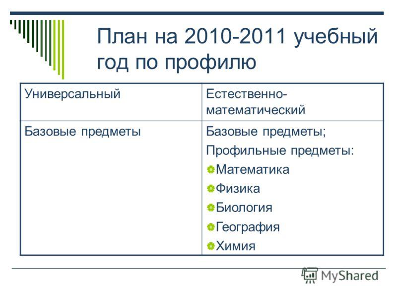 План на 2010-2011 учебный год по профилю УниверсальныйЕстественно- математический Базовые предметыБазовые предметы; Профильные предметы: Математика Физика Биология География Химия