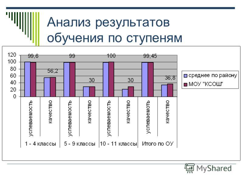 Анализ результатов обучения по ступеням