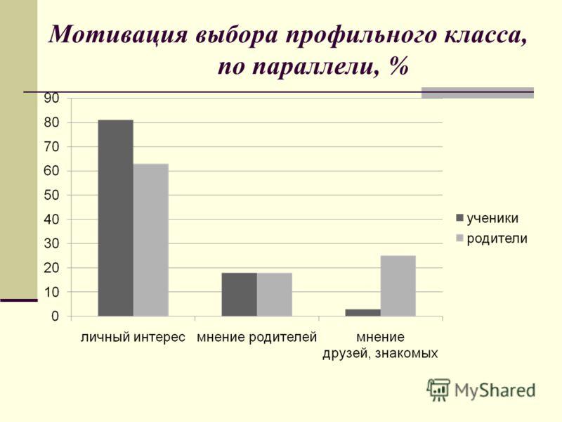 Мотивация выбора профильного класса, по параллели, %