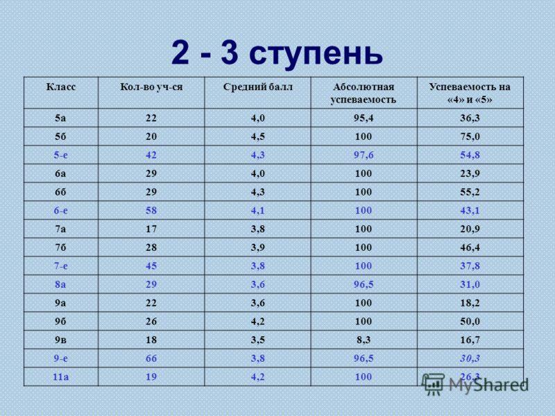 2 - 3 ступень КлассКол-во уч-сяСредний баллАбсолютная успеваемость Успеваемость на «4» и «5» 5а224,095,436,3 5б204,510075,0 5-е424,397,654,8 6а294,010023,9 6б294,310055,2 6-е584,110043,1 7а173,810020,9 7б283,910046,4 7-е453,810037,8 8а293,696,531,0 9