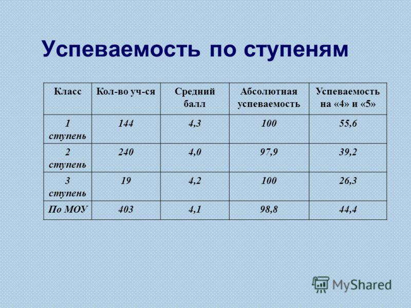 Успеваемость по ступеням КлассКол-во уч-сяСредний балл Абсолютная успеваемость Успеваемость на «4» и «5» 1 ступень 1444,310055,6 2 ступень 2404,097,939,2 3 ступень 194,210026,3 По МОУ4034,198,844,4