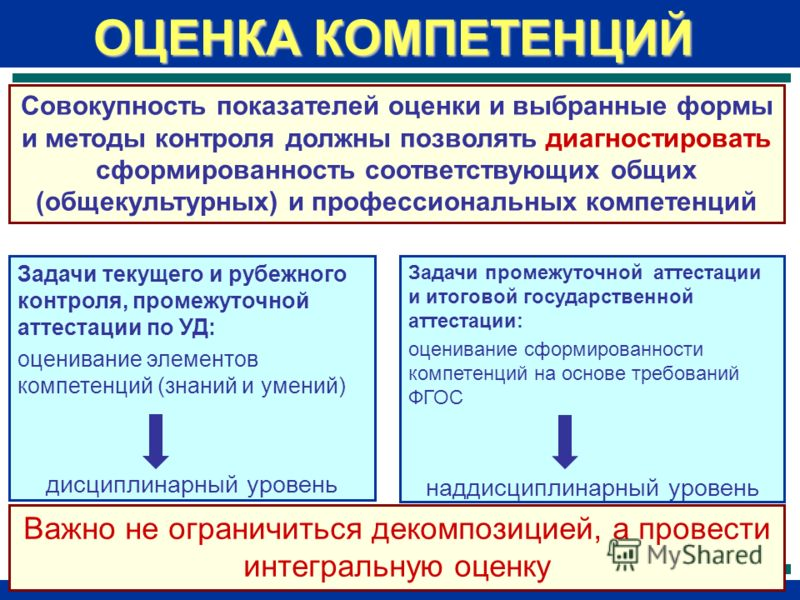 Задачи промежуточной аттестации и итоговой государственной аттестации: оценивание сформированности компетенций на основе требований ФГОС наддисциплинарный уровень ОЦЕНКА КОМПЕТЕНЦИЙ Задачи текущего и рубежного контроля, промежуточной аттестации по УД