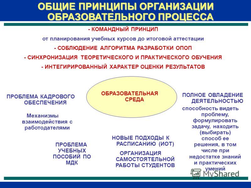 ОБЩИЕ ПРИНЦИПЫ ОРГАНИЗАЦИИ ОБРАЗОВАТЕЛЬНОГО ПРОЦЕССА - КОМАНДНЫЙ ПРИНЦИП от планирования учебных курсов до итоговой аттестации - СОБЛЮДЕНИЕ АЛГОРИТМА РАЗРАБОТКИ ОПОП - СИНХРОНИЗАЦИЯ ТЕОРЕТИЧЕСКОГО И ПРАКТИЧЕСКОГО ОБУЧЕНИЯ - ИНТЕГИРИРОВАННЫЙ ХАРАКТЕР