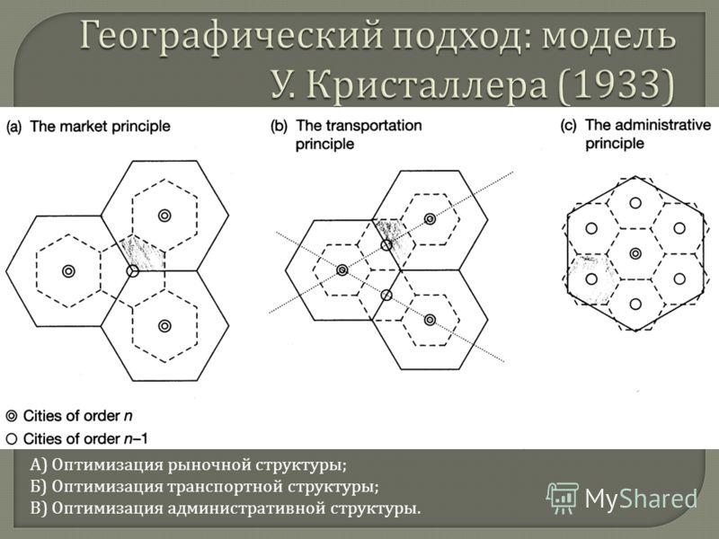 А) Оптимизация рыночной структуры; Б) Оптимизация транспортной структуры; В) Оптимизация административной структуры.
